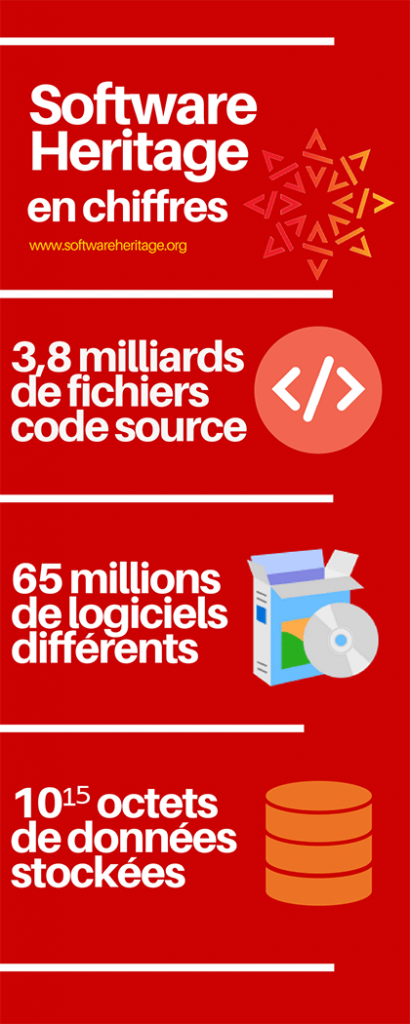 software heritage chiffres infographie