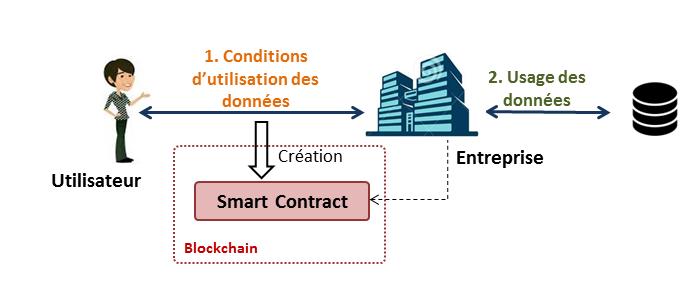 Le modèle de consentement par le blockchain, par Maryline Laurent